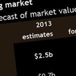 Canalys: 2018 über 16 Milliarden Dollar Umsatz mit 3D-Druckern